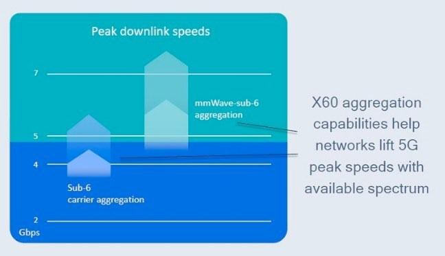 sub-6-aggregation.jpg