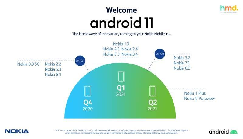 Android 11: Το χρονοδιάγραμμα για τη διανομή του στα Nokia smartphones