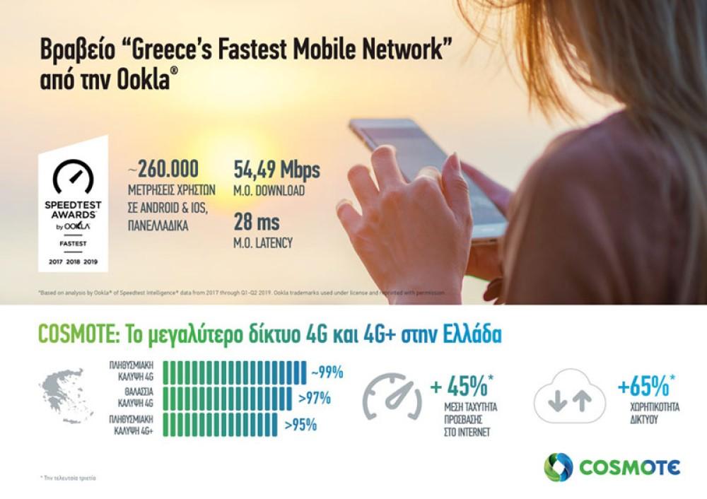Ookla: Το πιο γρήγορο δίκτυο κινητής στην Ελλάδα είναι αυτό της COSMOTE