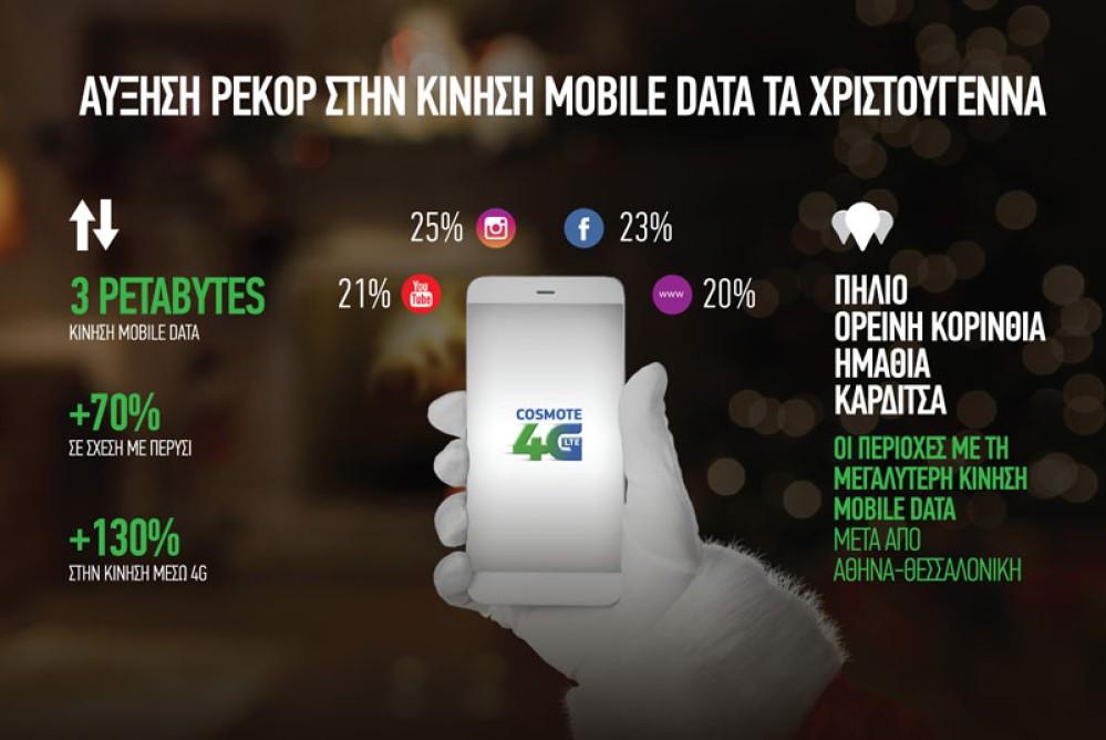 COSMOTE: Αύξηση 130% στην κίνηση data μέσω 4G, με πρώτο το Instagram