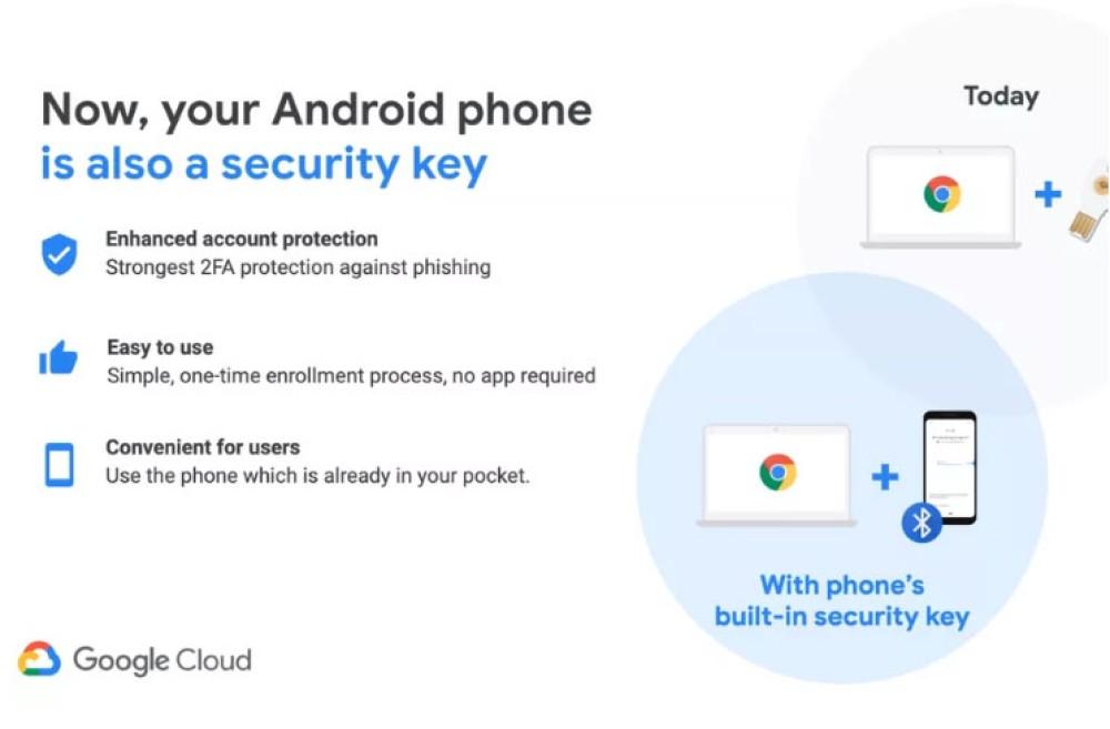 Πλεόν μπορείς να χρησιμοποιείς το Android smartphone σου ως security key