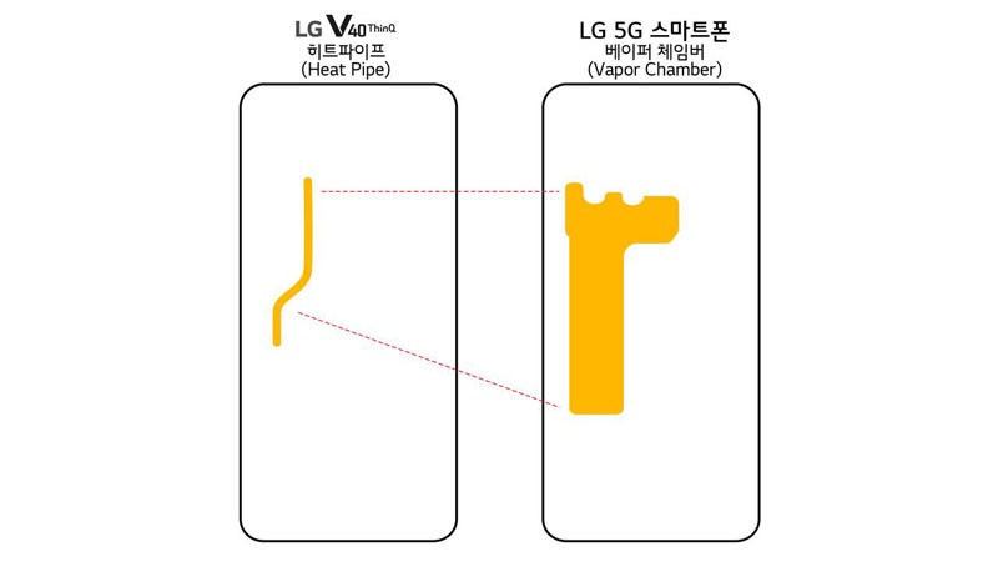 LG 5G: Έρχεται με θάλαμο ψύξης, Snapdragon 855 και μπαταρία 4000mAh