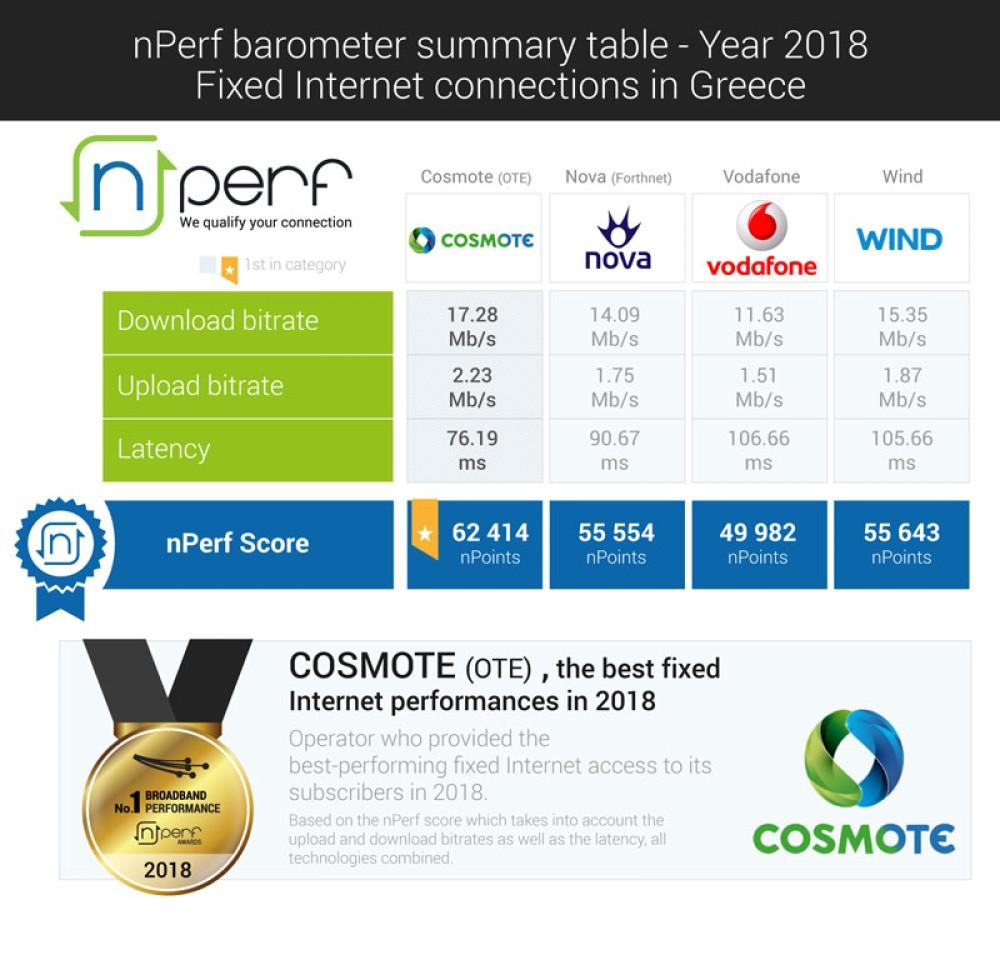 COSMOTE: Διαθέτει το καλύτερο fixed δίκτυο Internet στην Ελλάδα σύμφωνα με την nPerf