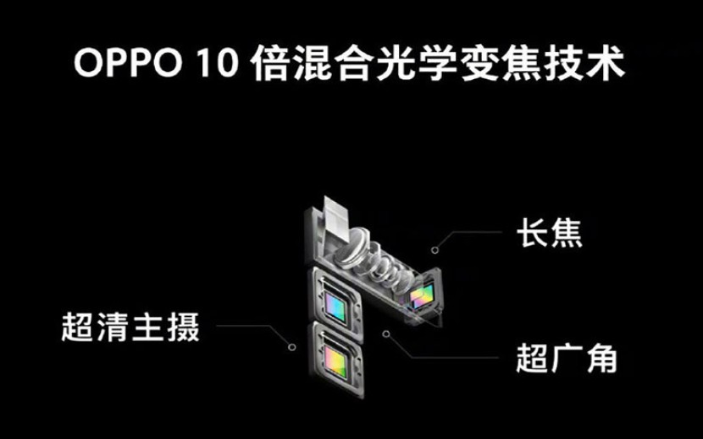 Oppo: Παρουσιάζει το πρώτο smartphone με 10x zoom στο MWC 2019