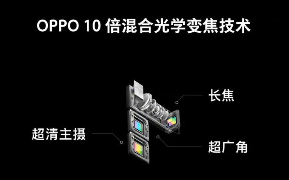 Oppo: Παρουσίασε κάμερα με 10x οπτικό zoom για smartphones και μεγαλύτερο in-display αισθητήρα