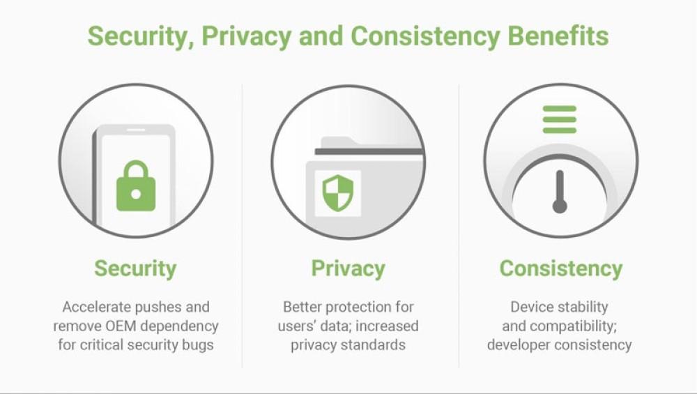 Project Mainline: Το νέο σχέδιο για ταχύτερες ενημερώσεις ασφαλείας στο Android OS
