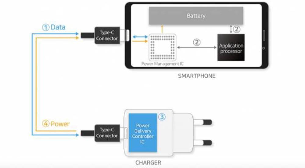 Η Samsung ανοίγει το δρόμο για ταχύτατη φόρτιση στα 100W σε φορητές συσκευές