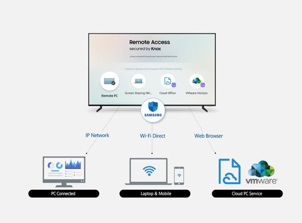 Πρόσβαση σε laptop και smartphone απευθείας από τις Samsung Smart TVs του 2019!