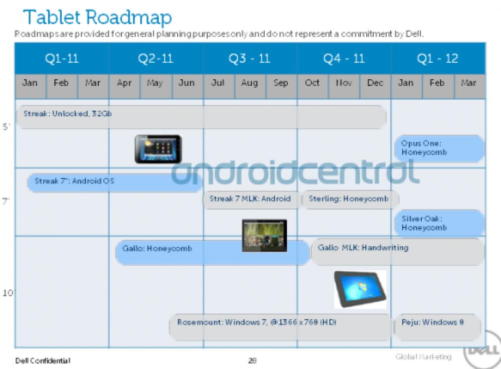 Dell Roadmap 2011: Διέρρευσαν τα επόμενα tablets και smartphones της εταιρίας για το 2011!