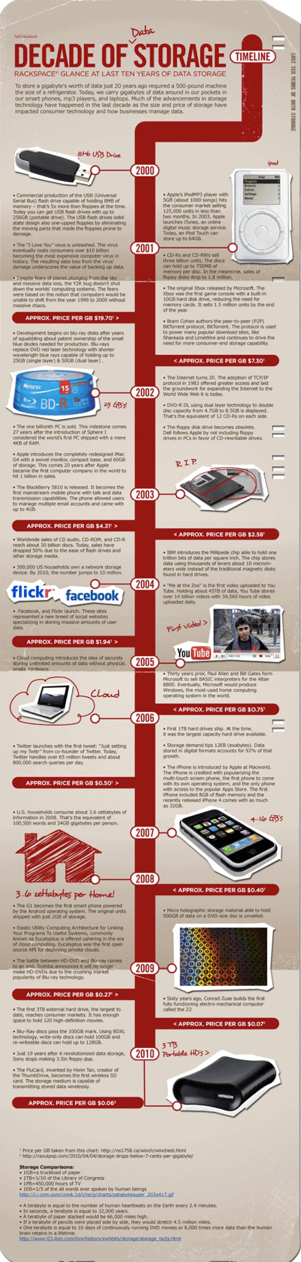 Η εξέλιξη του αποθηκευτικού χώρου την περασμένη δεκαετία [Infographics]