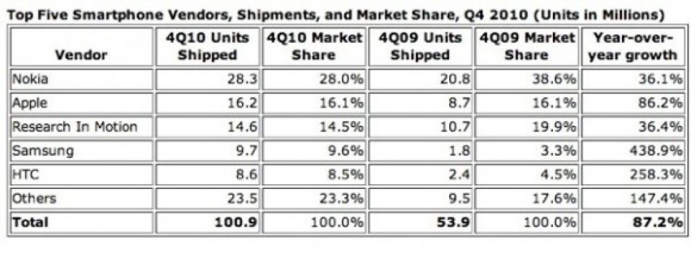 Τα smartphones ξεπερνούν σε πωλήσεις τα PCs για πρώτη φορά στην ιστορία!