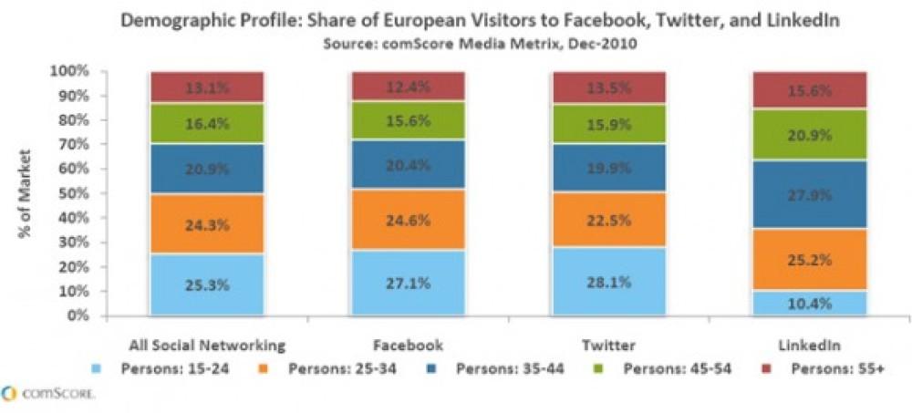 Η πλειοψηφία χρηστών Facebook και Twitter είναι ηλικίας 15-24