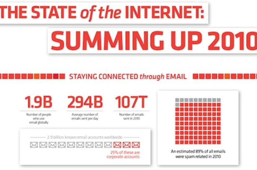 The State of the Internet 2010 [Infographics]