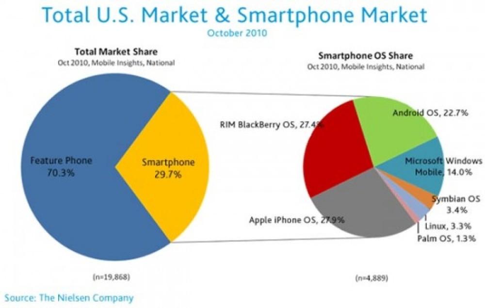 Στην πρώτη θέση το iOS στις ΗΠΑ. Πωλήσεις έξι iPhone 4 για κάθε ένα Nokia N8 στην Ευρώπη!