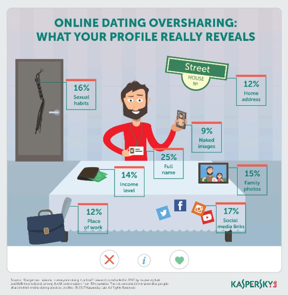 Online Dating: Οι άνθρωποι τείνουν να μοιράζονται τα προσωπικά τους δεδομένα χωρίς δεύτερες σκέψεις