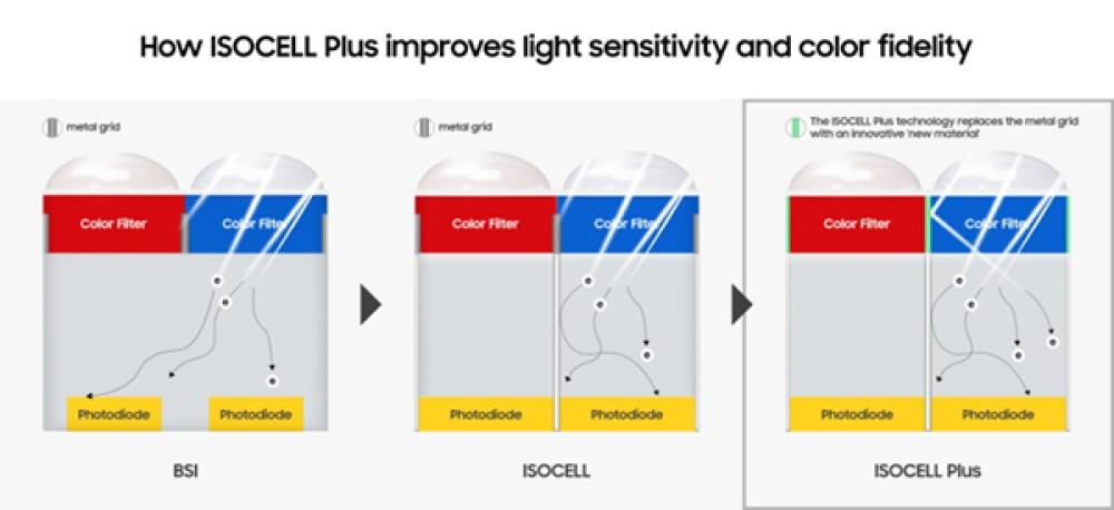 Samsung ISOCELL Plus: Η νέα τεχνολογία για σημαντικά βελτιωμένη απόδοση της κάμερας σε συνθήκες χαμηλού φωτισμού