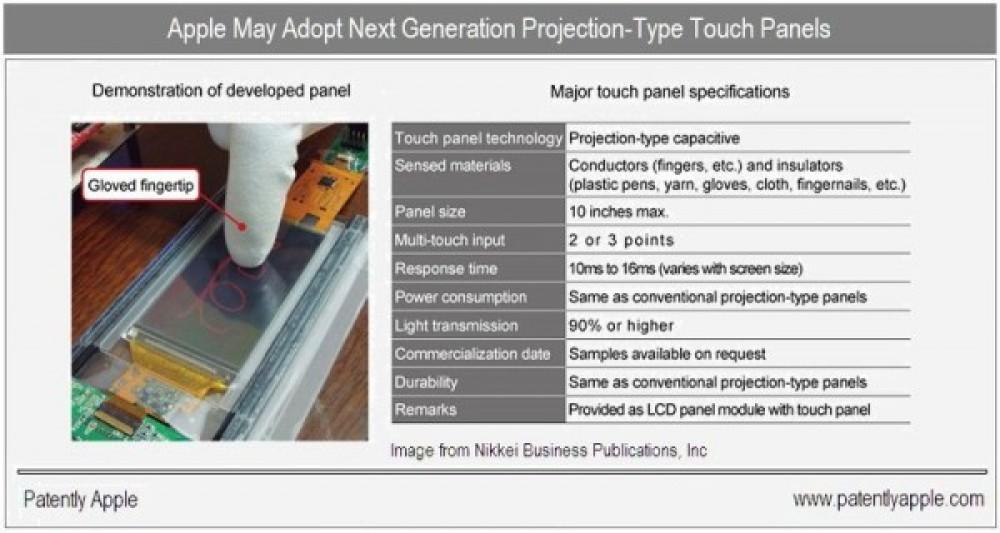 Νέα οθόνη της Hitachi Displays αναγνωρίζει την αφή, ακόμα και με γάντι!