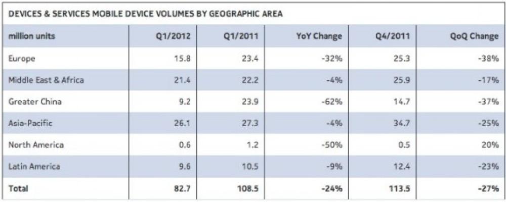 Τεράστια πτώση της Nokia κατά το πρώτο τρίμηνο του έτους