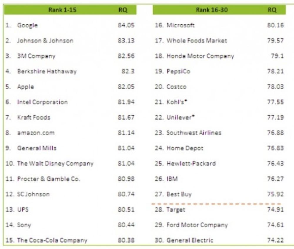 Google: Η εταιρία με την καλύτερη φήμη...