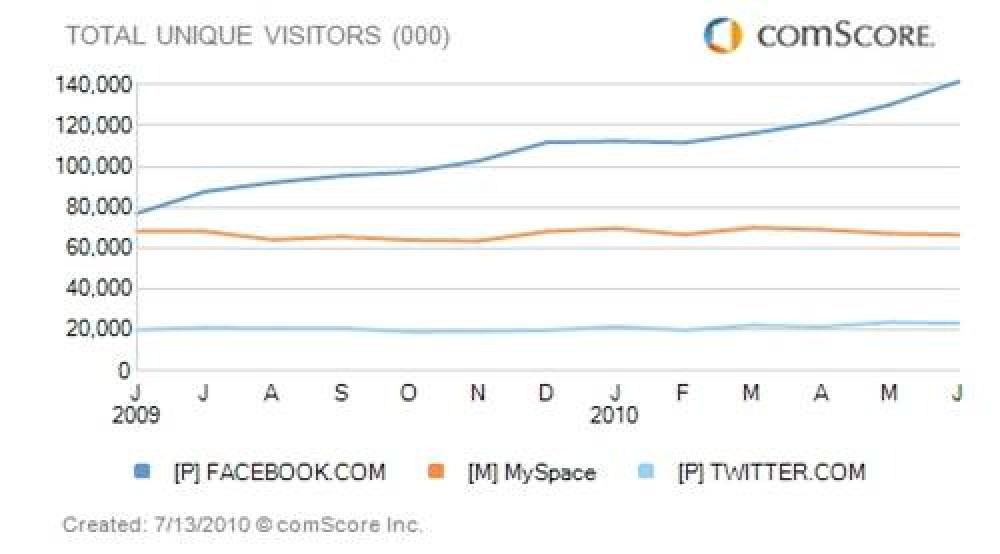 Νέο ρεκόρ επισκεψιμότητας για το Facebook, ξεπέρασε και το Google!