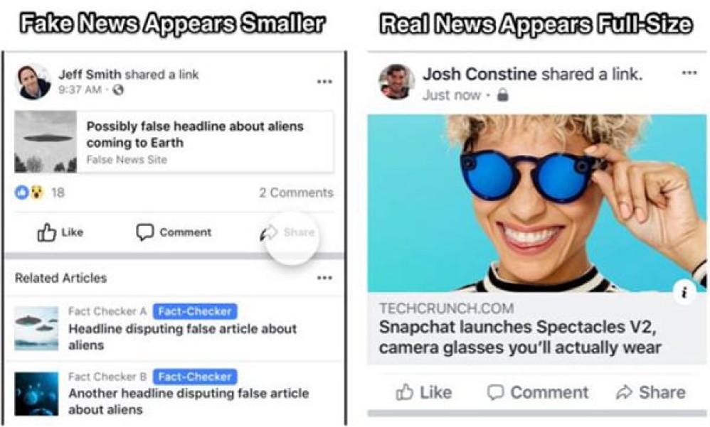 Facebook: Συρρικνώνει τις αναρτήσεις που περιλαμβάνουν fake news