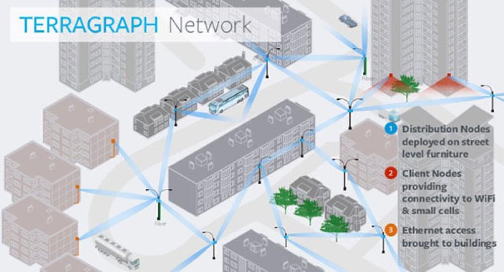 Terragraph: Το project των Facebook και Qualcomm για να παρέχουν ταχύτατο Internet στο φάσμα των 60GHz σε αστικές περιοχές από το 2019 [Video]
