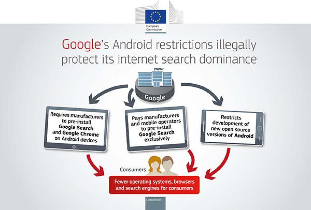 Πρόστιμο ρεκόρ €4.3 δισ. από την ΕΕ στη Google για μονοπωλιακές πρακτικές στο Android OS