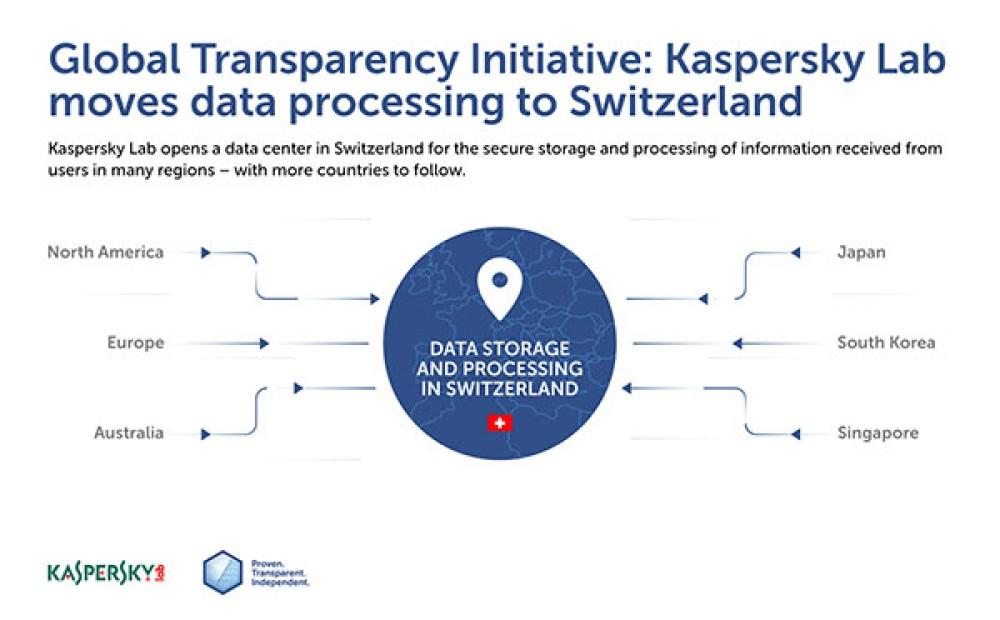 Kaspersky Lab: Μεταφέρει τις βασικές υποδομές της από τη Ρωσία στην Ελβετία, ανοίγοντας το πρώτο Κέντρο Διαφάνειας