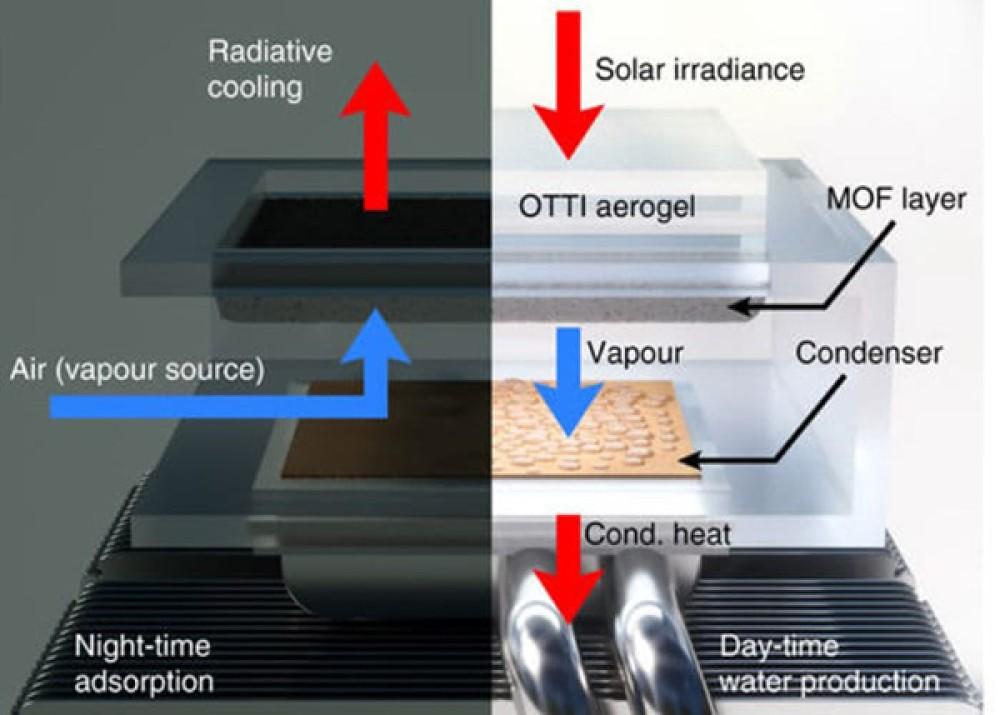 Νέο σύστημα ερευνητών του MIT εξαγάγει πόσιμο νερό από τον απλό αέρα [Video]