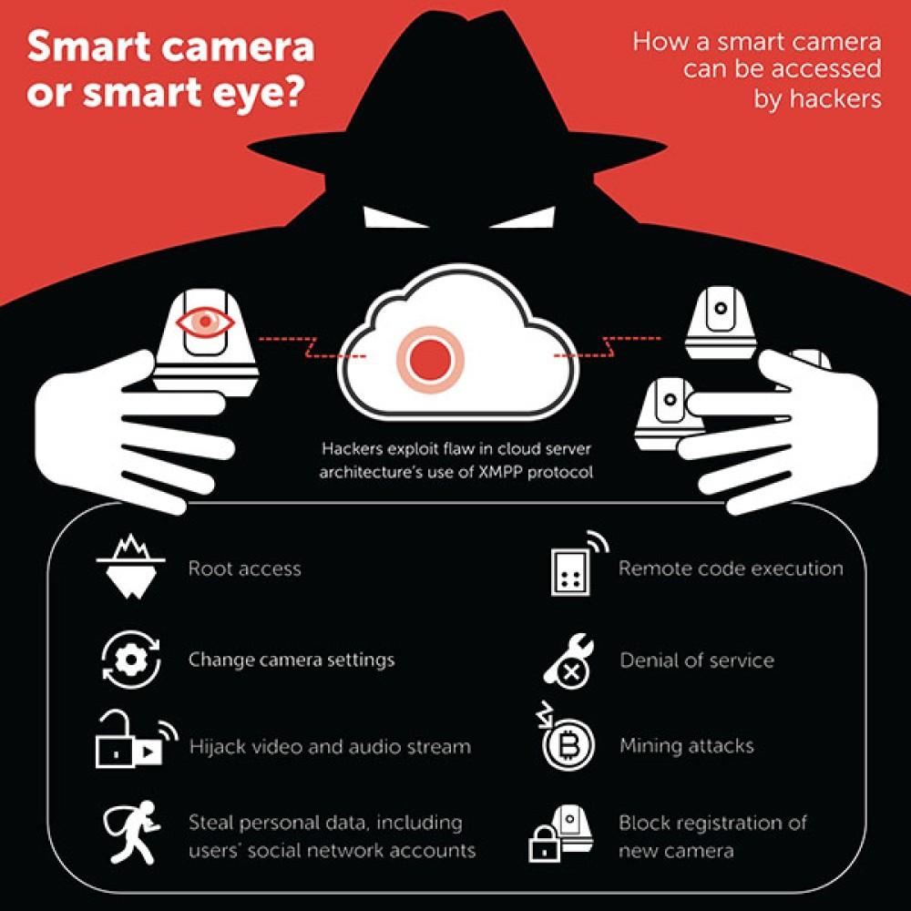 """Σοβαρά κενά ασφαλείας σε """"έξυπνες"""" κάμερες τις μετατρέπουν σε εργαλεία παρακολούθησης"""