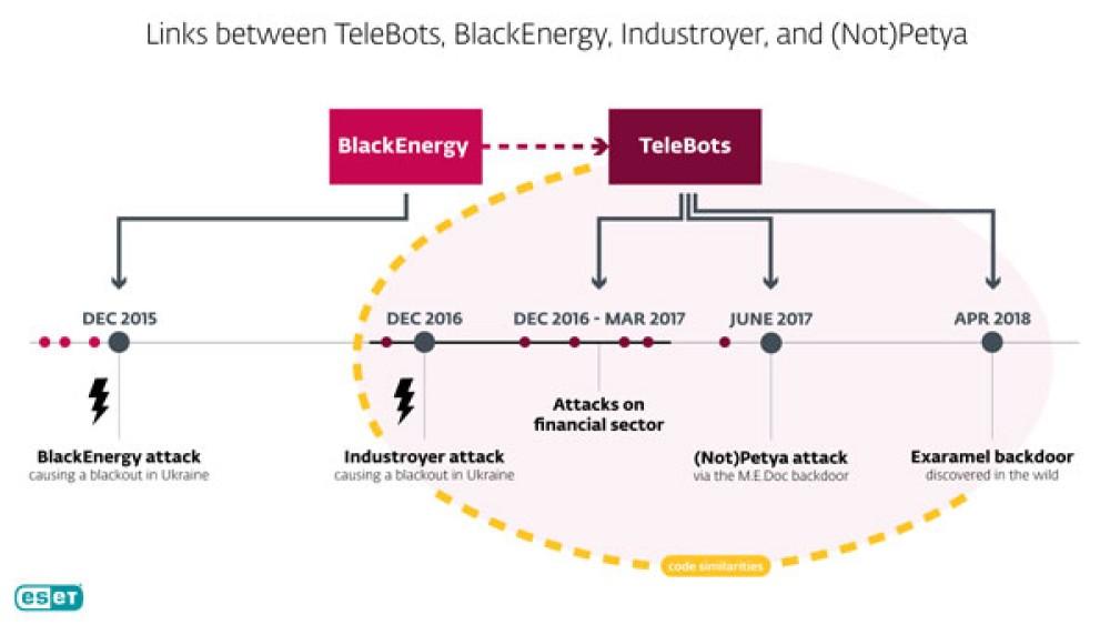 Σημαντικές κυβερνοεπιθέσεις σχετίζονται μεταξύ τους σύμφωνα με την ESET
