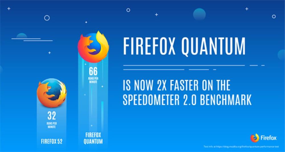 Firefox Quantum: Ο νέος web browser της Mozilla είναι 2 φορές ταχύτερος και προκαλεί τον Google Chrome [Video]