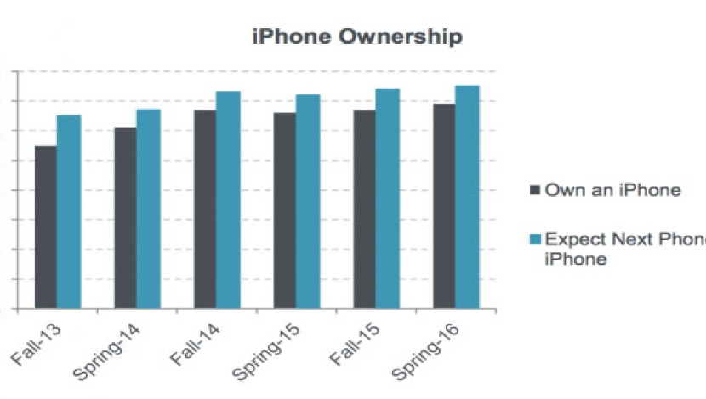 Έρευνα: Οι έφηβοι προτιμούν με τεράστια διαφορά το iPhone έναντι των Android συσκευών