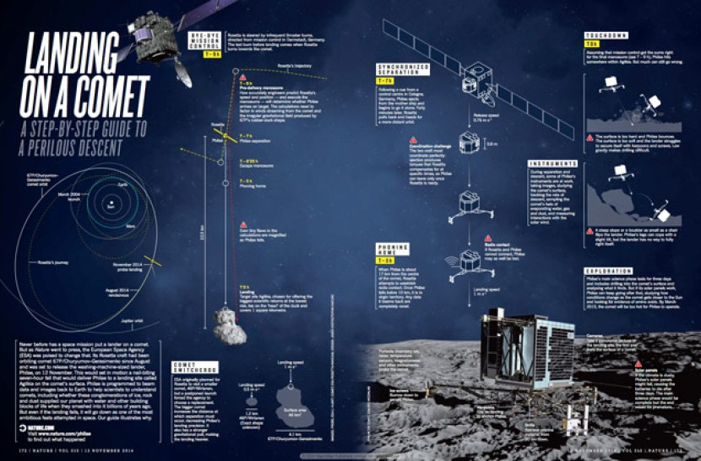 Δείτε ζωντανά την πρώτη προσεδάφιση σε κομήτη στην ιστορία της Ανθρωπότητας [Video]