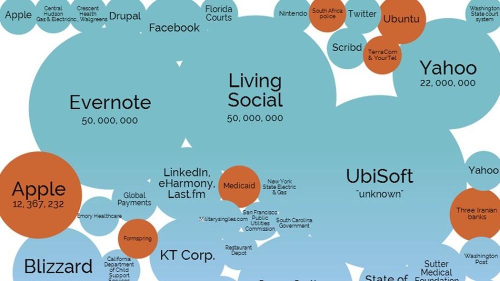 Δείτε τις μεγαλύτερες διαρροές δεδομένων στην ιστορία του Internet