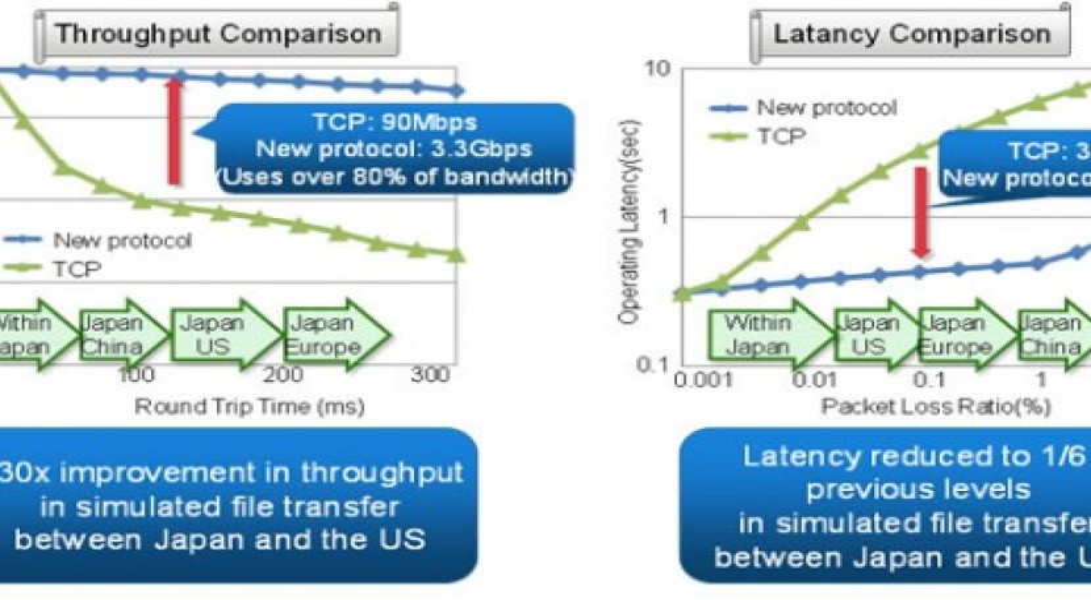H Fujitsu αποκαλύπτει νέο πρωτόκολλο μεταφοράς δεδομένων 30 φορές ταχύτερο από το TCP