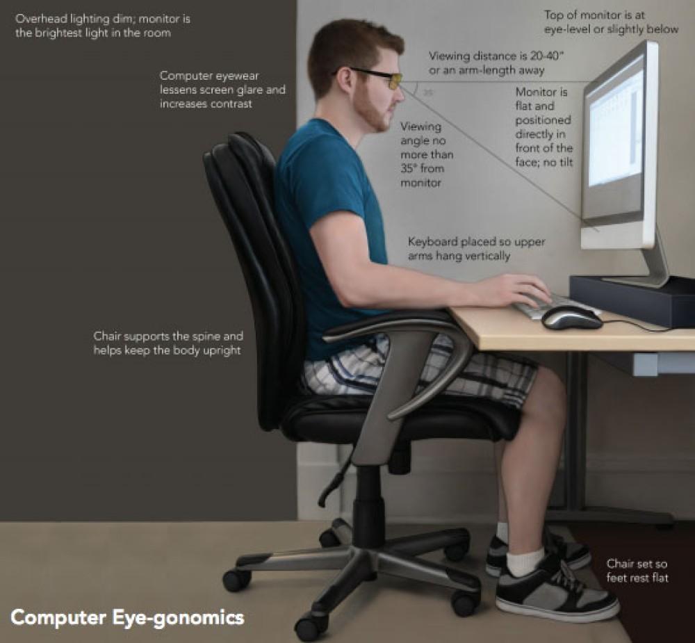Πώς να προστατέψεις τα μάτια σου από τον υπολογιστή
