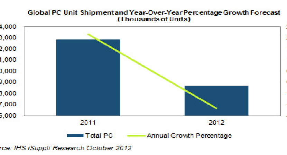 Η αγορά των PCs σε πτώση για πρώτη φορά μετά από 11 χρόνια