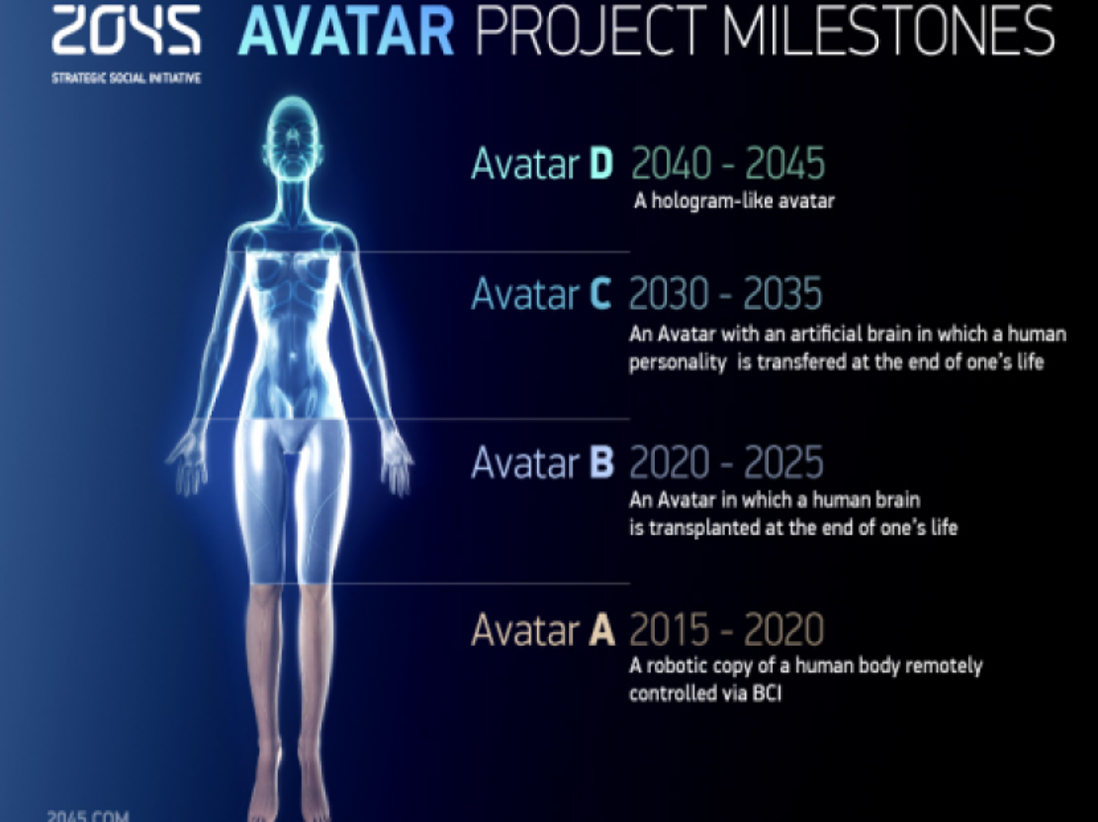 2045 Initiative: Ταξίδι στην αθανασία σε 33 χρόνια από τώρα(;)