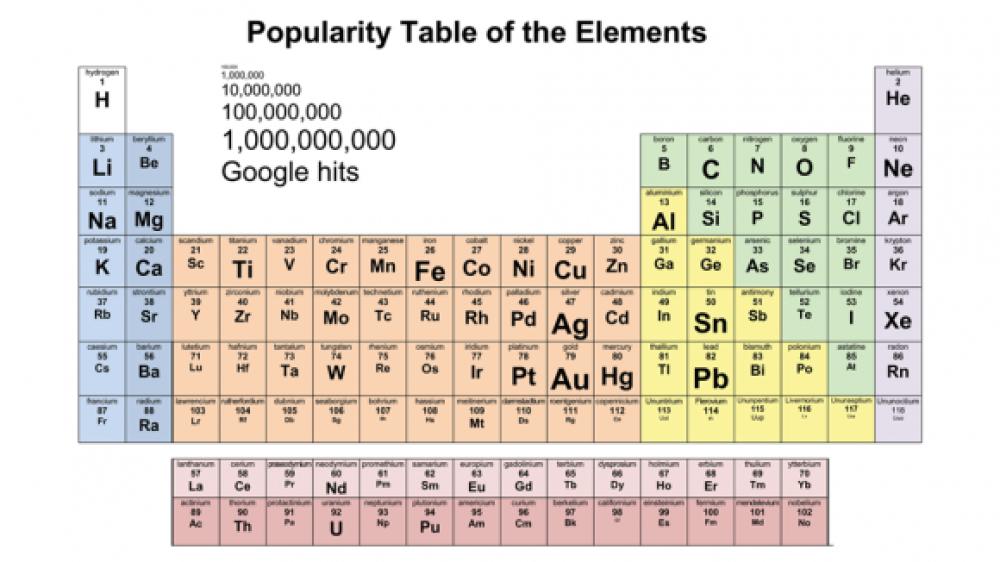 Ποιο είναι το πιο δημοφιλές χημικό στοιχείο του Περιοδικού Πίνακα;