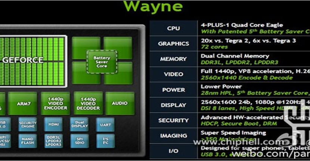 Nvidia Tegra 4: 6x ισχυρότερος από τον Tegra 3 και υποστήριξη ανάλυσης 2560 x 1600!