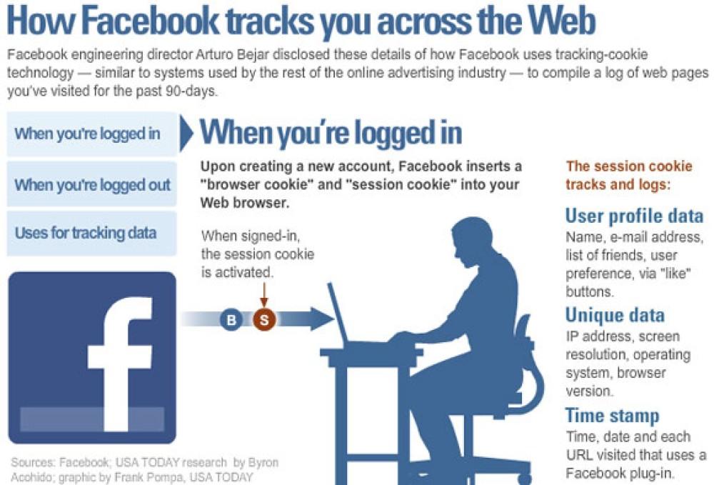 Η Facebook εξηγεί επίσημα την πρακτική παρακολούθησης των χρηστών!