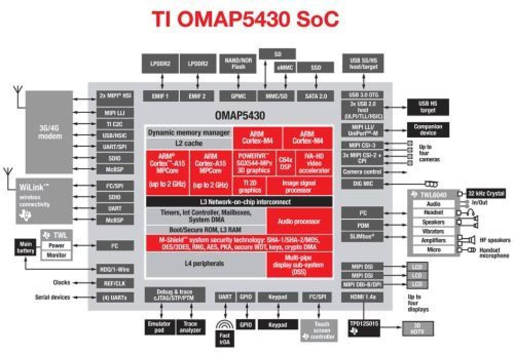 TI OMAP 5, ο νέος επεξεργαστής φέρνει 2x φορές καλύτερη απόδοση [CES 2012]